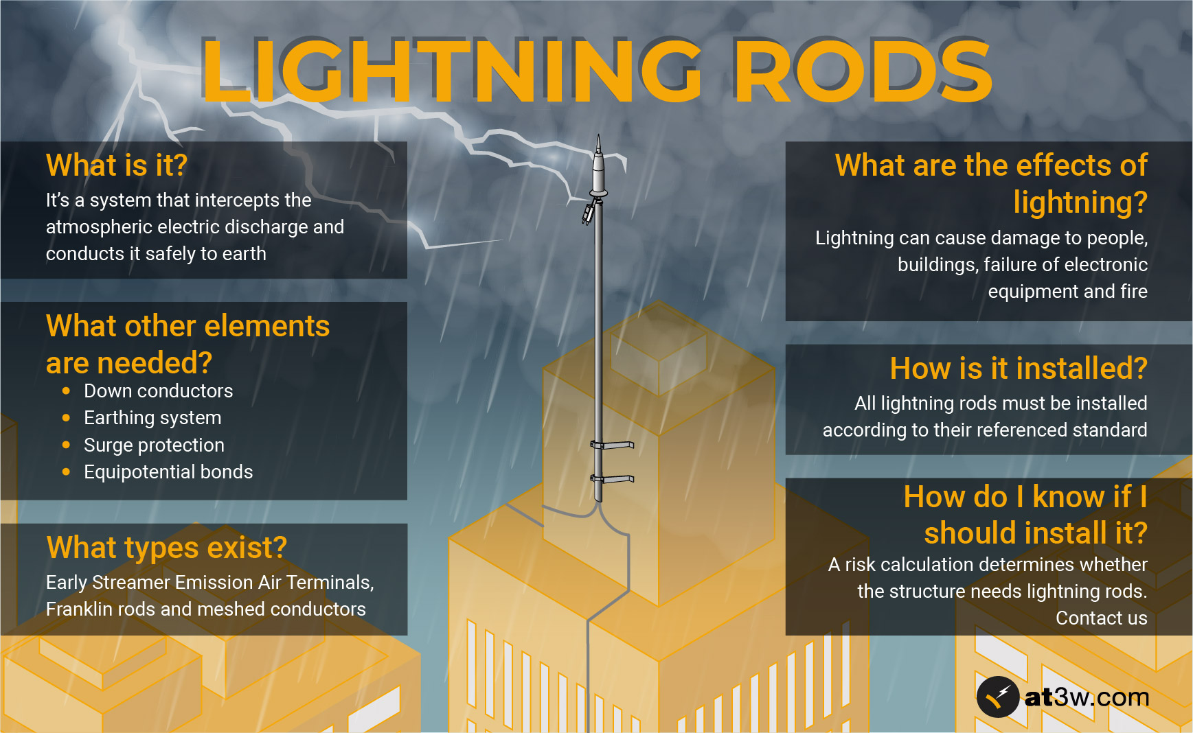 What a lightning rod is?