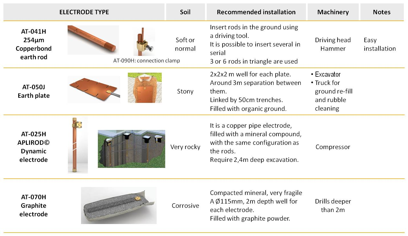 Earth electrode selection guide for an efficient earthing installation