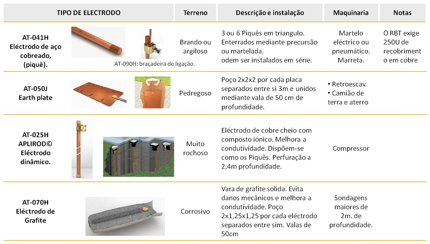Guia de selecção de eléctrodos para uma correcta instalação de terra.