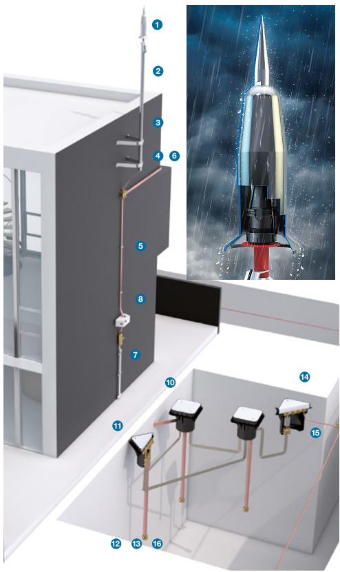 How To Install A Lightning Protection System Using Ese Air Terminals