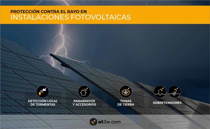 Protección contra el rayo en instalaciones fotovoltaicas