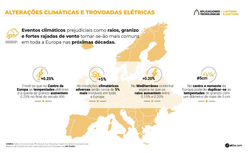 Alterações climáticas e trovoadas elétricas