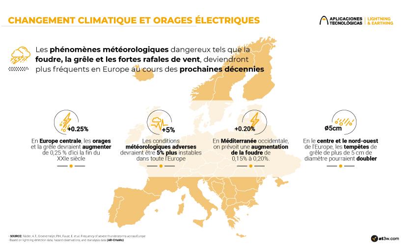 Changement climatique et orages électriques