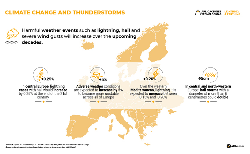 Climate change and thunderstorms