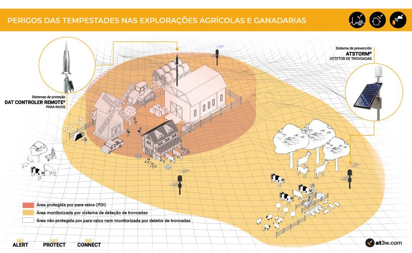 Perigos das tempestades nas explorações agrícolas e ganadarias