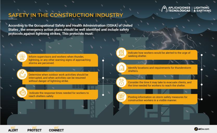 L'OSHA des Etats-Unis inclut dans son rapport sur la sécurité dans le secteur de la construction, les précautions à prendre pour éviter le danger de la foudre, foudre.