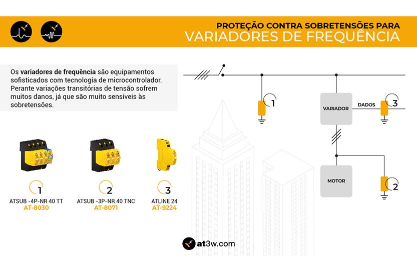 Proteção contra sobretensões para variadores de frequência