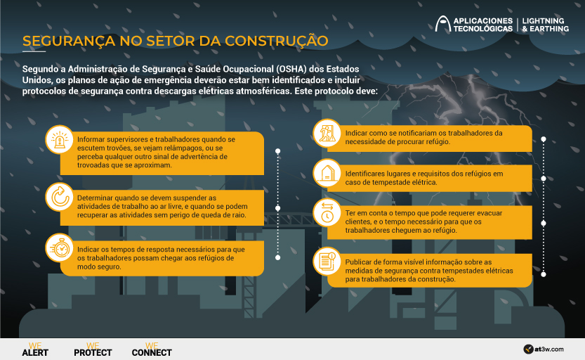 Segurança no setor da construção