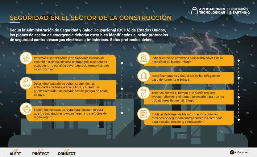 Seguridad en el sector de la construcción, rayos