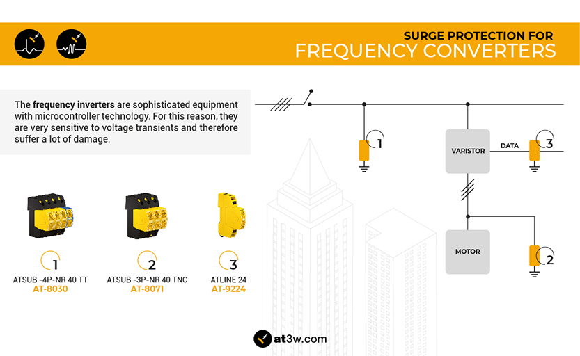 Frequency inverters, surge protection