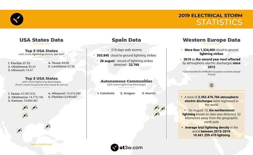 2019 Electrical storm statistics